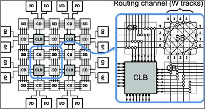 FPGA et microcontrôleur