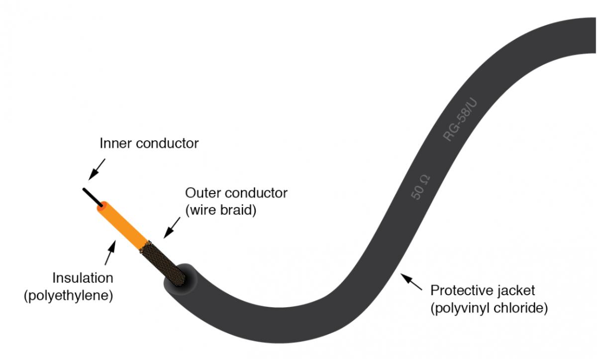 câble coaxial Wellpcb 50 ohms